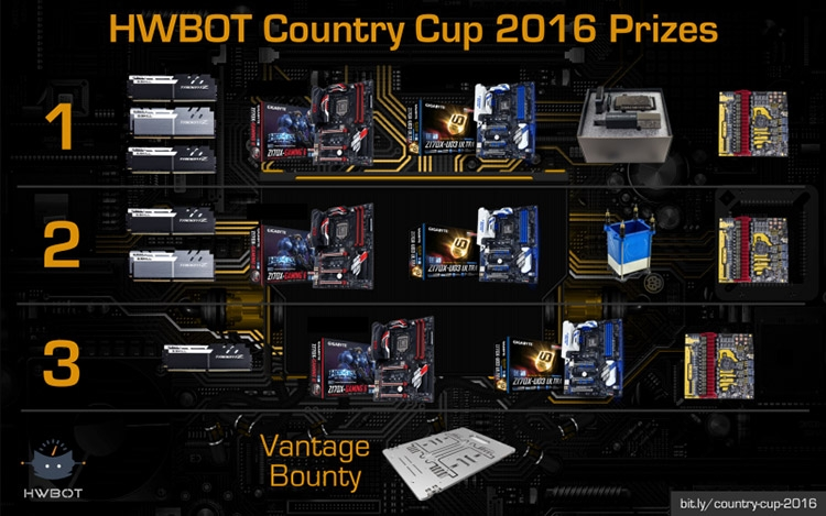 HWBot Country Cup 2016